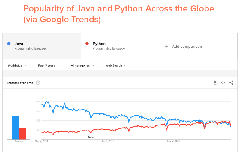 Popularity of Java and Python Across the Globe(via Google Trends)