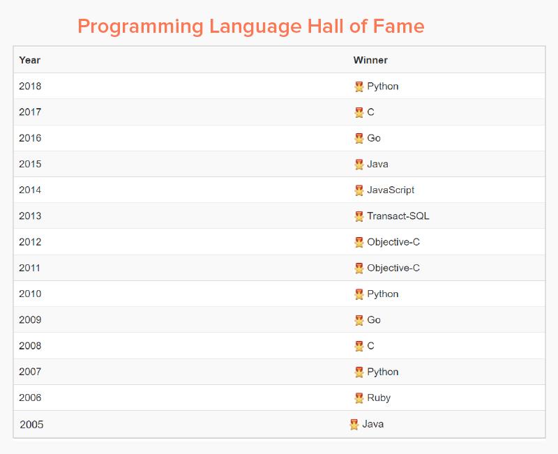 Programming Language Hall of Fame