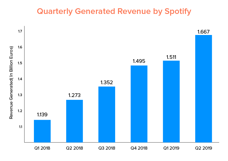 Quarterly Generated Revenue by Spotify