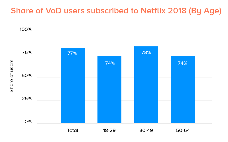 Share of VoD users subscribed to Netflix 2018 (by age)