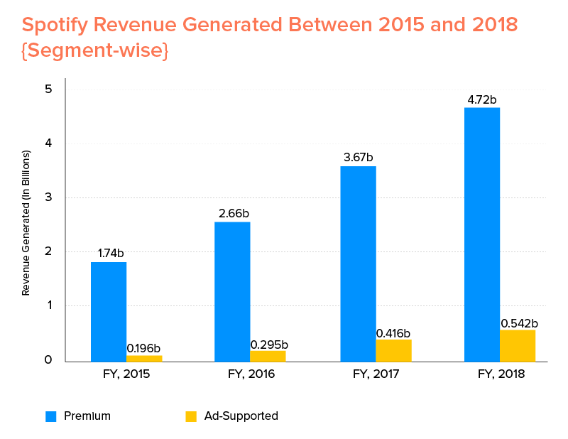 Spotify Revenue Generated Between 2015 and 2018 {Segment-wise}