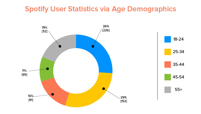 Spotify User Statistics via Age Demographics