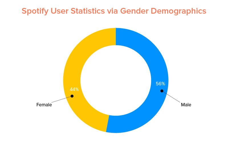 Spotify User Statistics via Gender Demographics