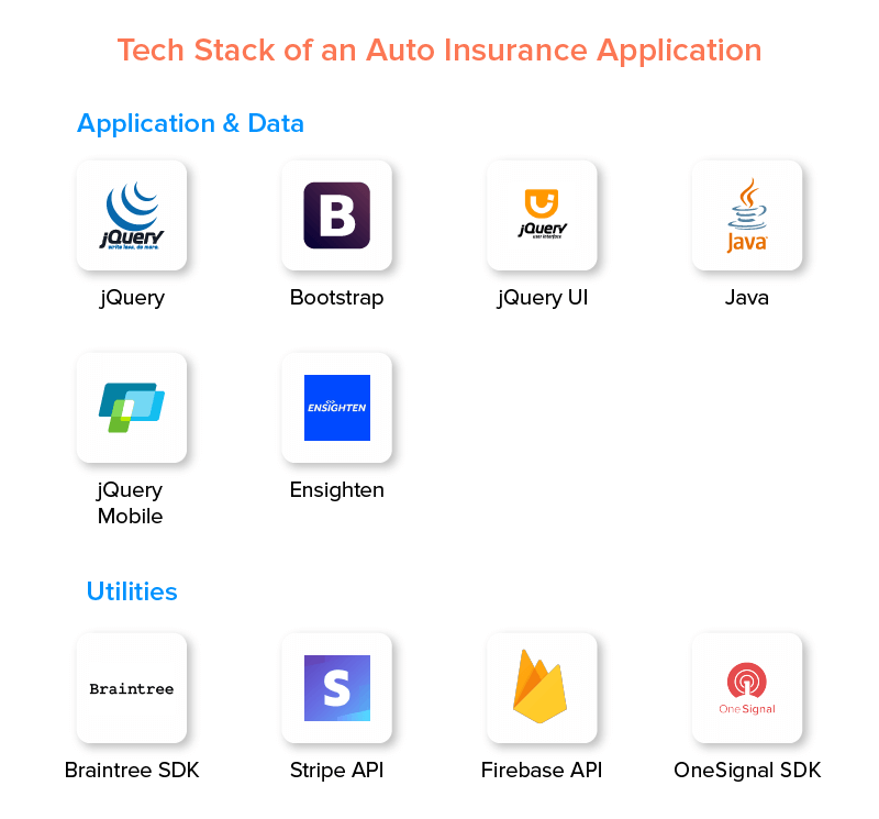 Tech Stack of an Auto Insurance Application