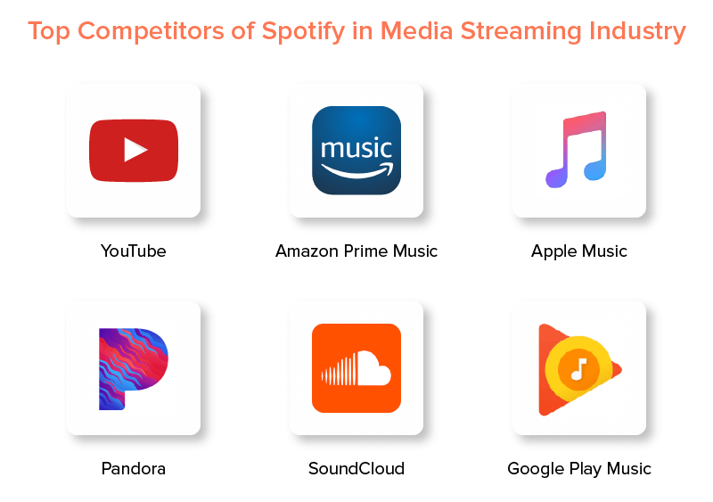 Top Competitors of Spotify in Media Streaming Industry
