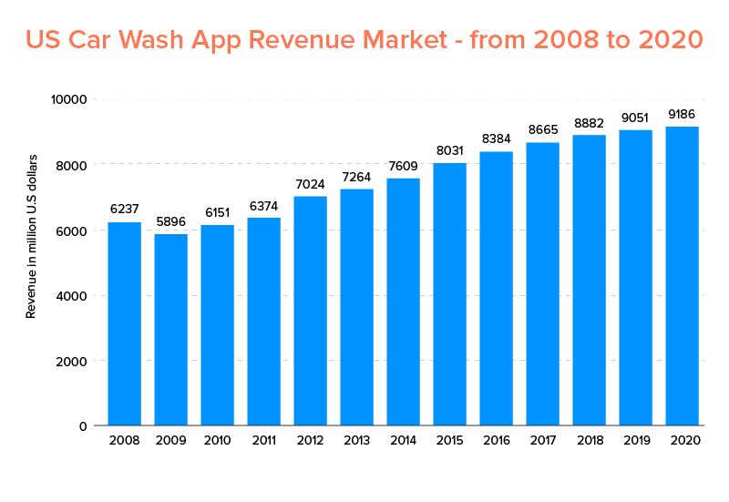 US Car Wash App Revenue Market - from 2008 to 2020