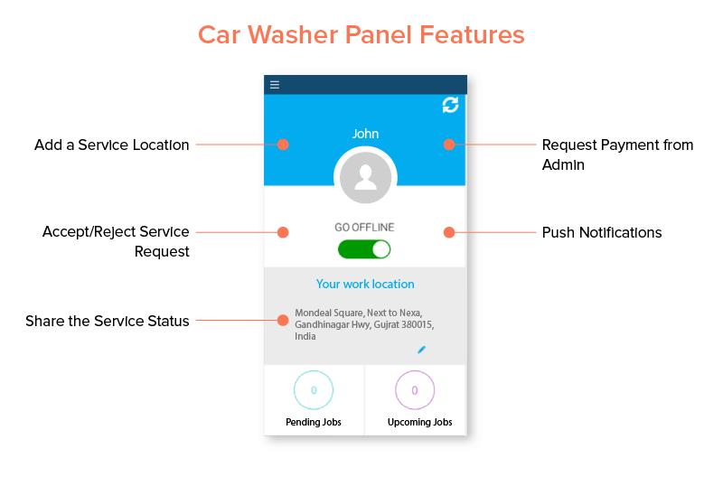 car washer panel
