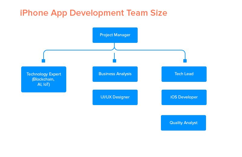 iPhone App Development Team Size