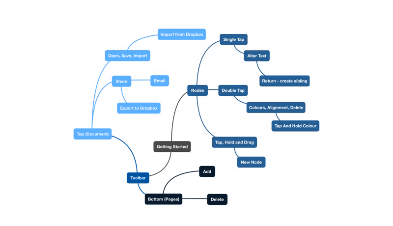 App Design Process Mind Map