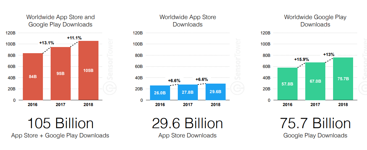 App Store and Google Play Download Statistics