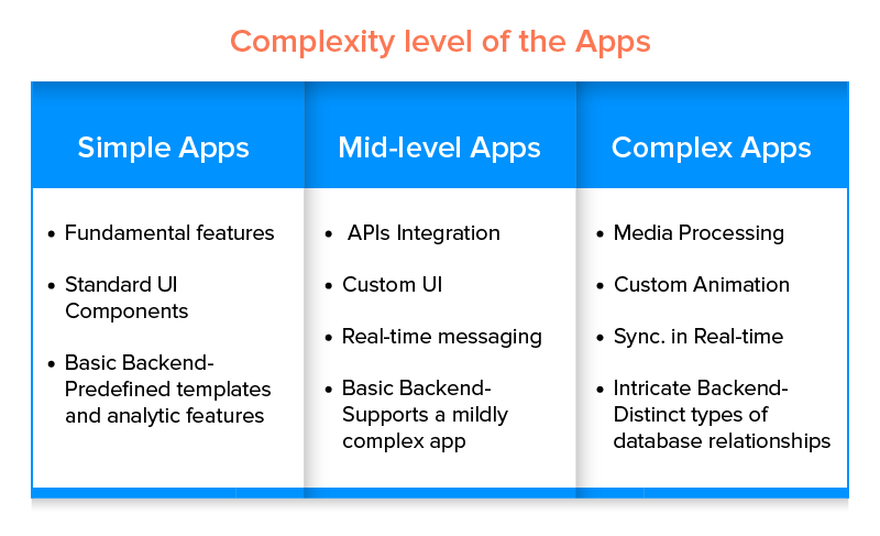 Complexity level of the apps
