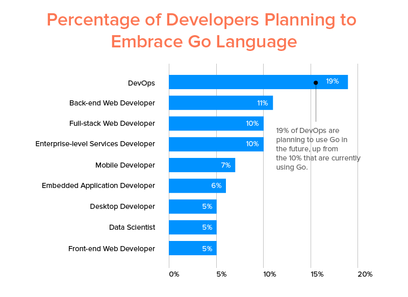 Developers Percentage