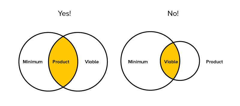 Minimum Viable Product:Venn Diagram