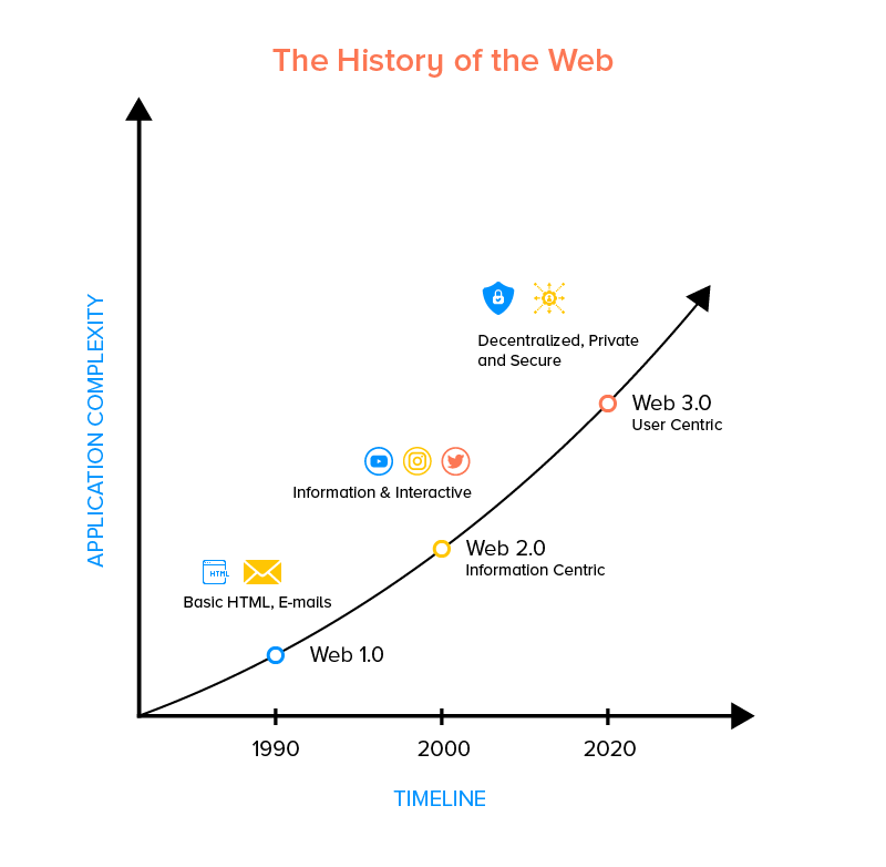 History and Evolution of Web