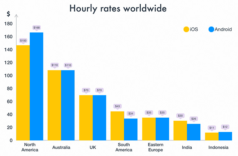 Hourly Rates Worldwide