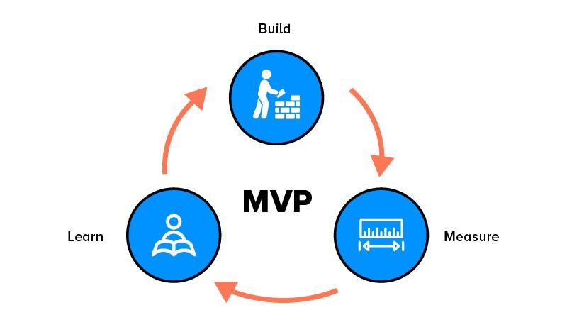 MVP Cycle : Build, Measure, Learn