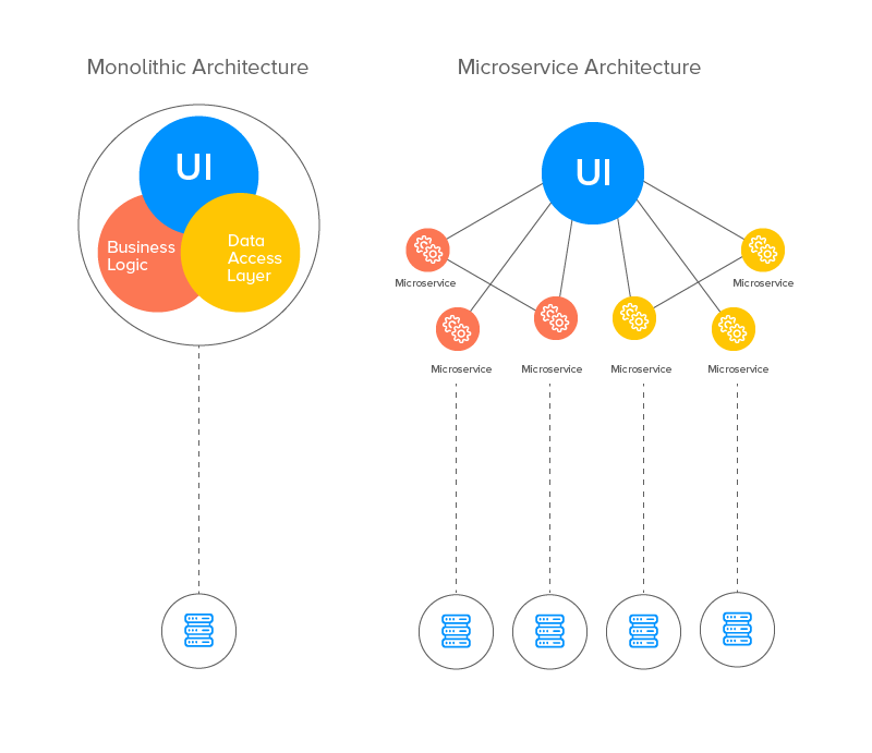 Microservices vs Monolithic Architecture Advantages and Disadvantages