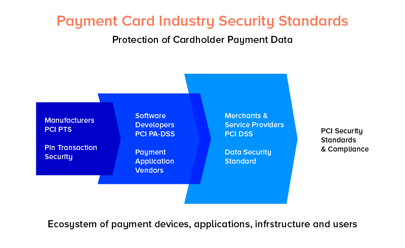 Payment Devices Ecosystem