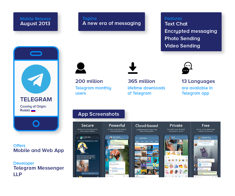 Telegram App Outlook