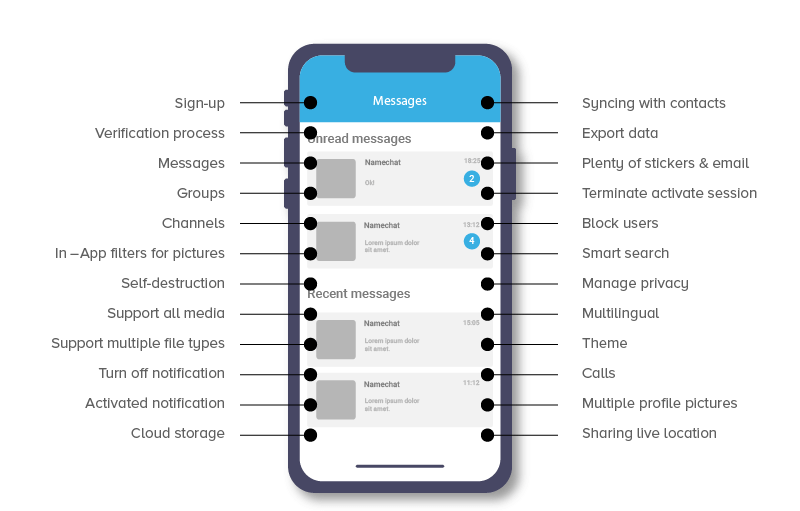 User-Side Features of Telegram Application
