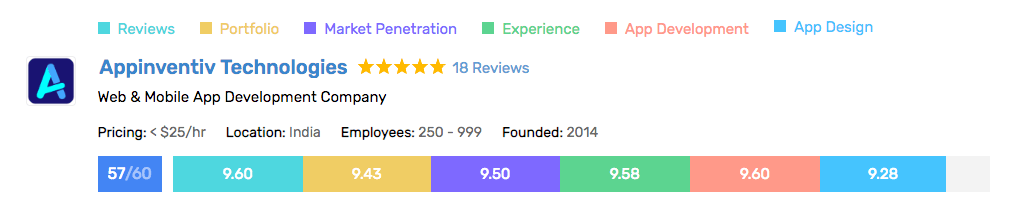 scorecard earned by Appinventiv for its remarkable mobile app development services