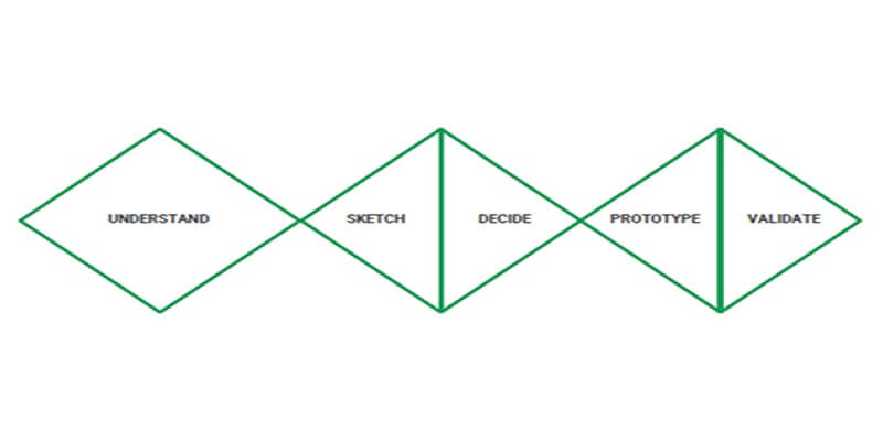 The Five Stages of a Design Sprint