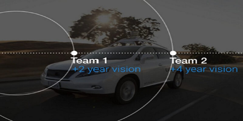 Product Vision Process