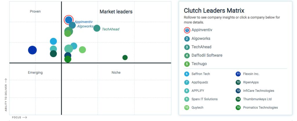 Appinventiv Tops Clutch Leaders Matrix