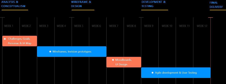 Appinventiv App Development Timeline