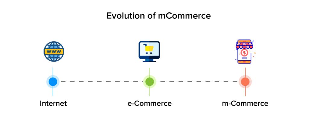 evolution of mcommerce