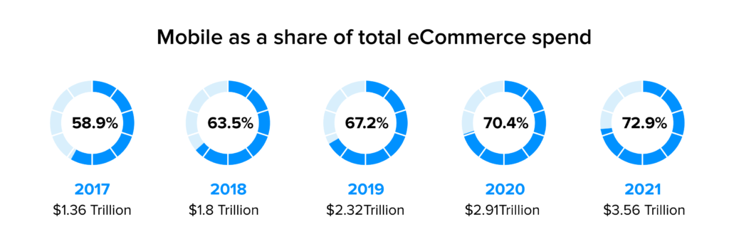 mobile as a share of total ecommerce spend