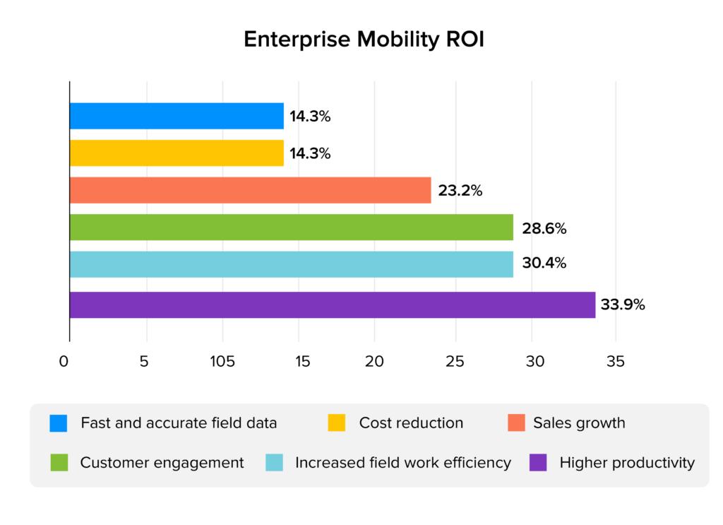 enterprise mobility ROI