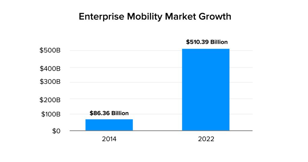 enterprise mobility market share