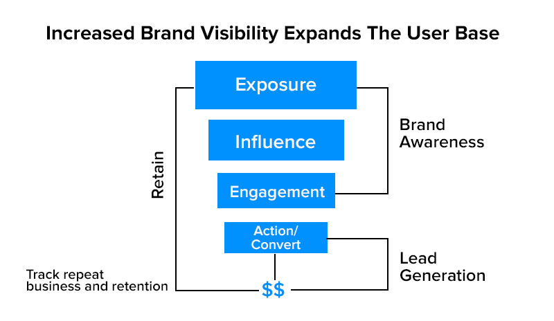 ncreased Brand Visibility Expands The User Base