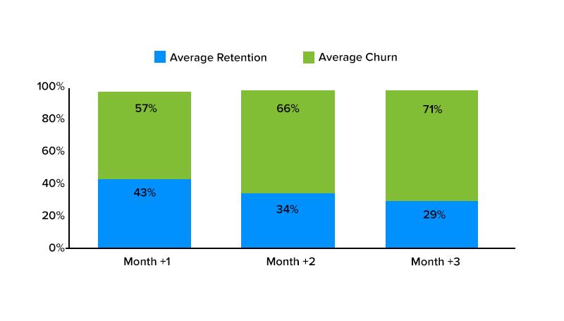 average mobile app retention rate