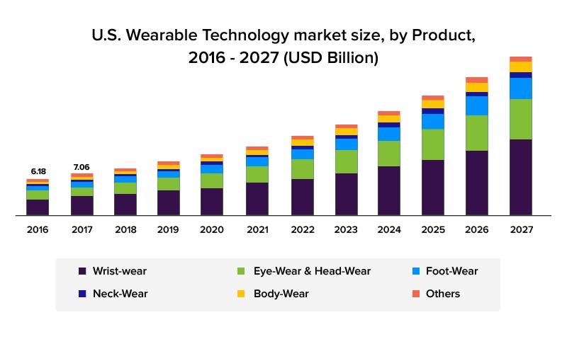 Wearable technology market size