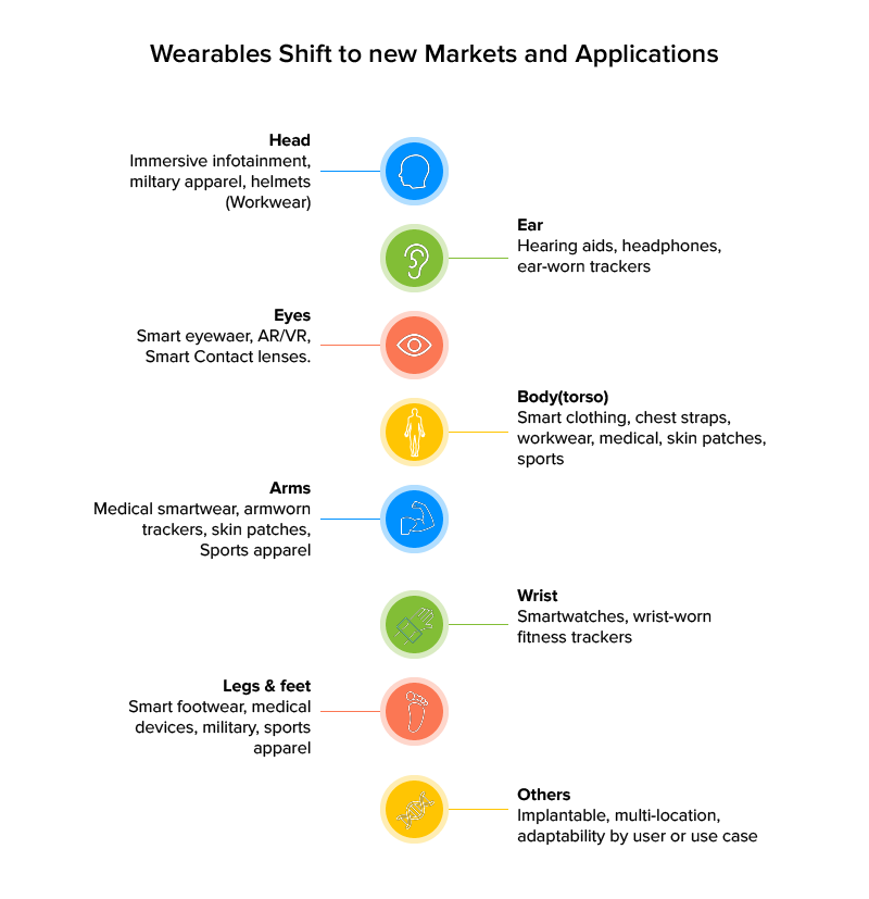 wearable shifts to new market and applications