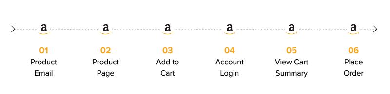 Amazon's Checkout Flow