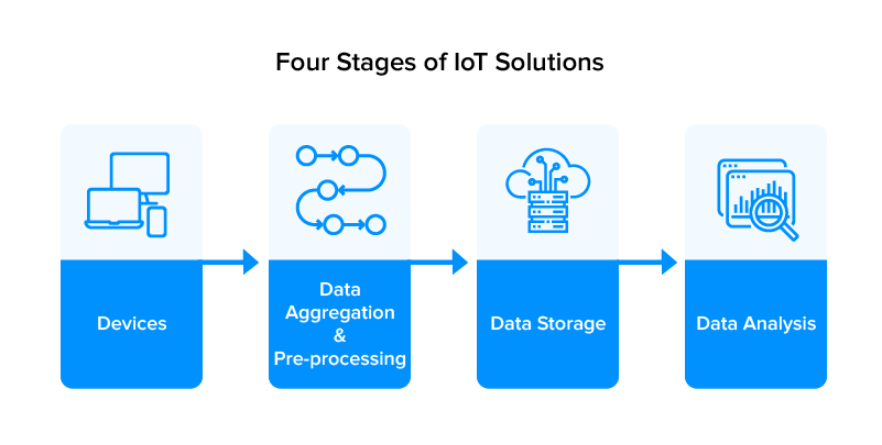 Applications of Mobile Apps for the Internet of Things