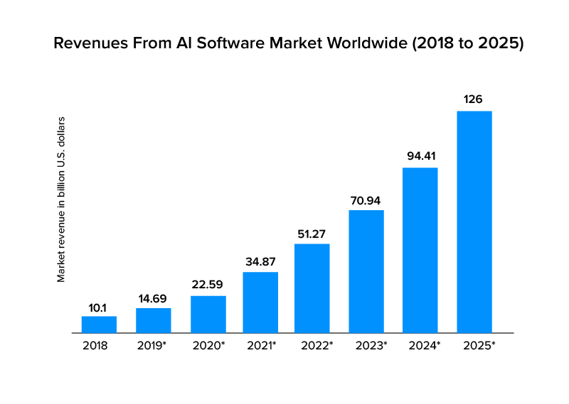 ai software market revenue