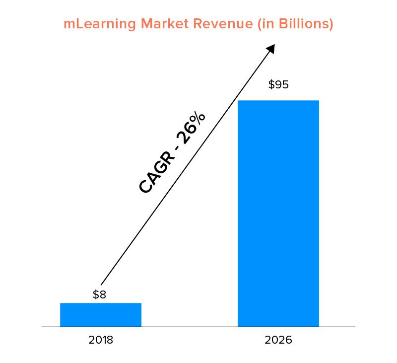 mLearning Market Revenue