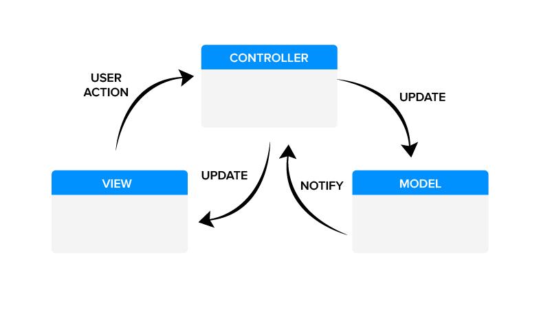 Web App Framework Architecture