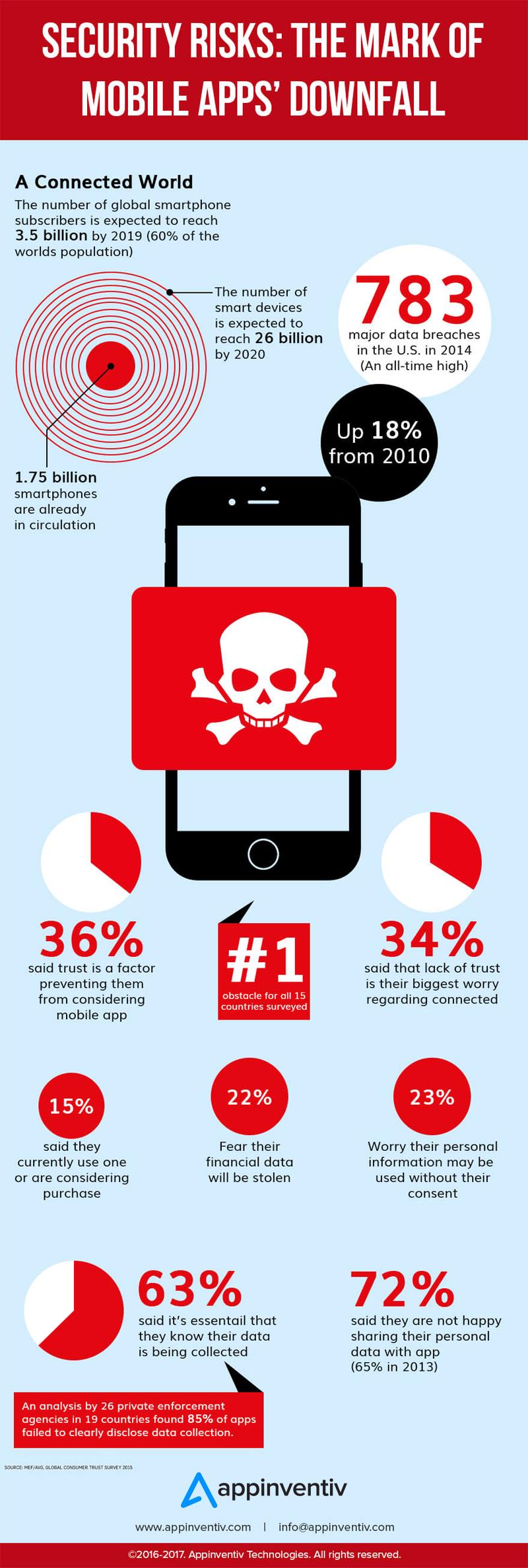 App Security Concerns