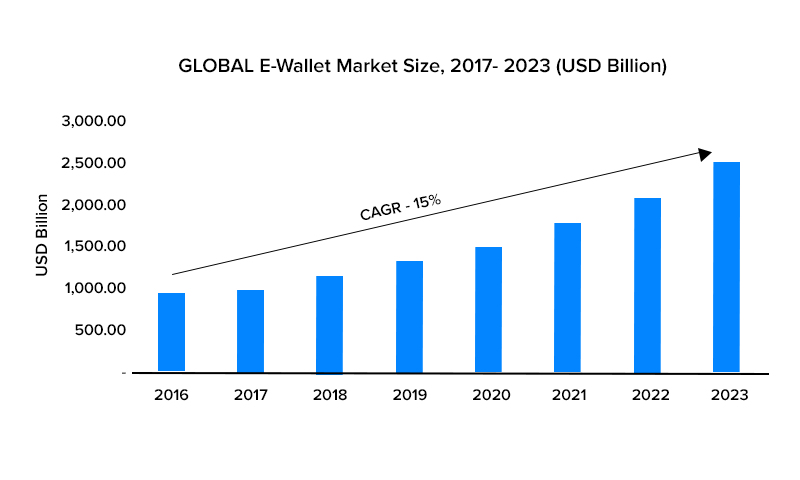 GLOBAL E-Wallet Market Size