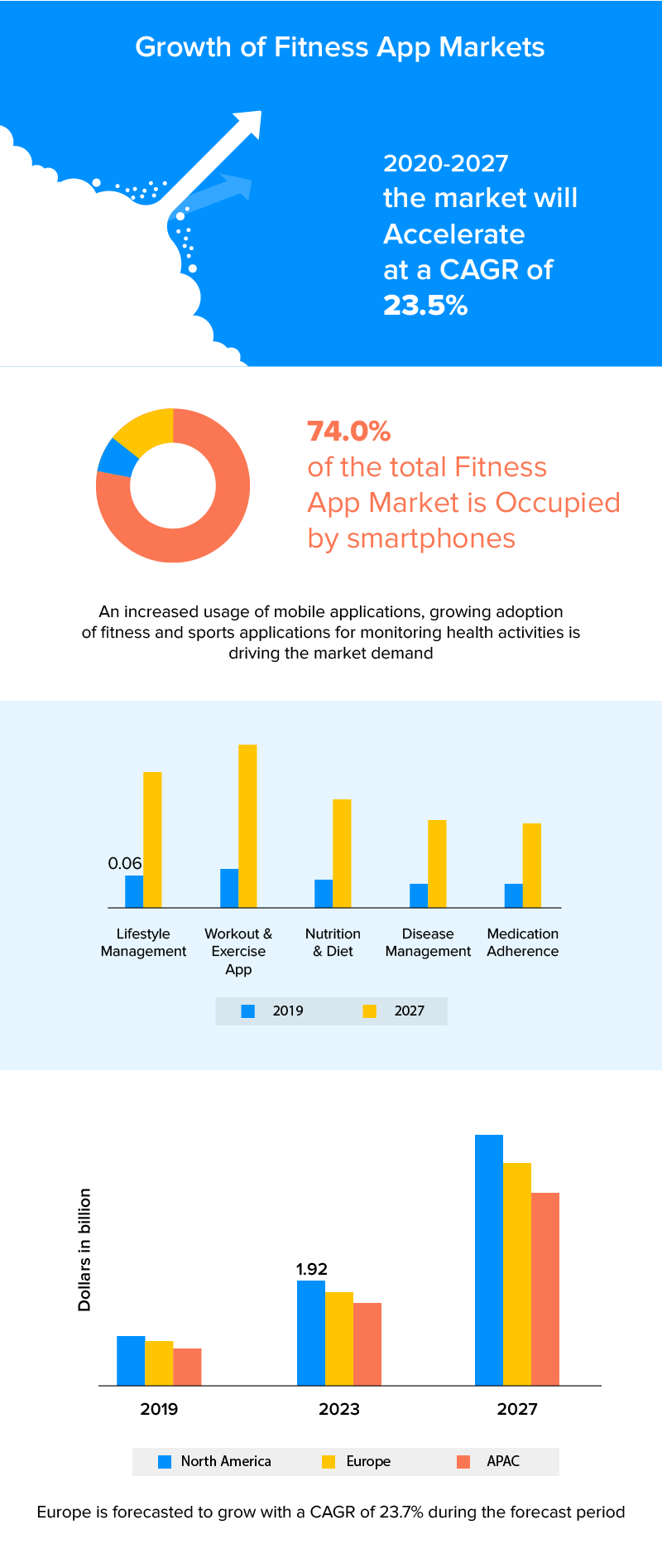Growth of Fitness App Markets