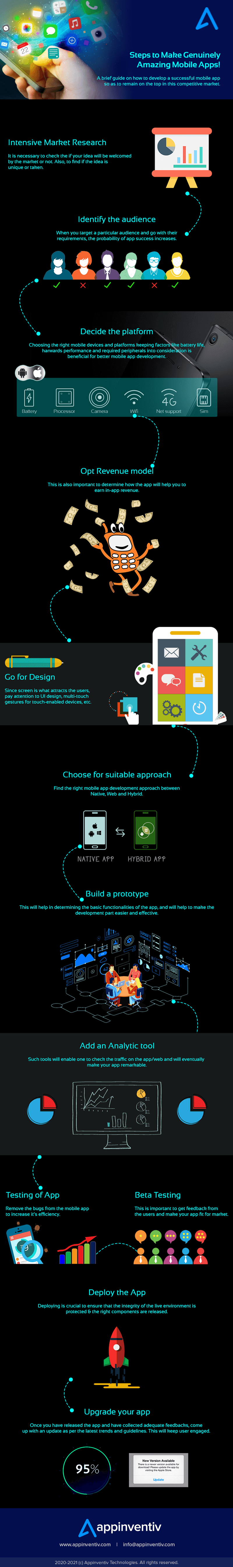 Steps of making genuinely amazing mobile apps