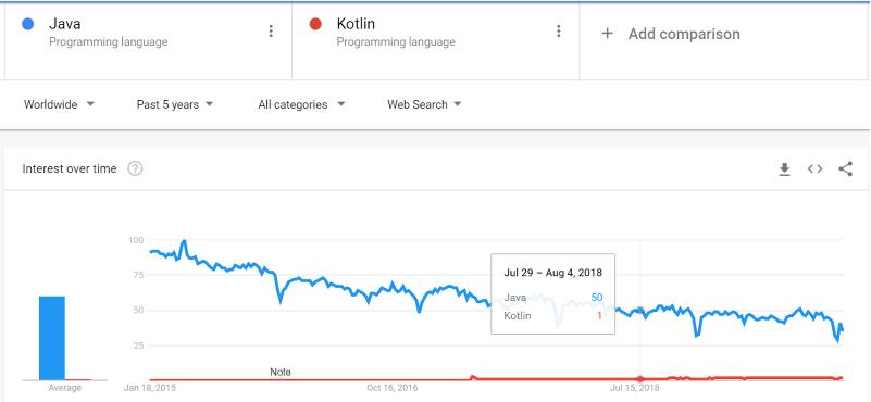 Analyzing the scope of Kotlin vs Java