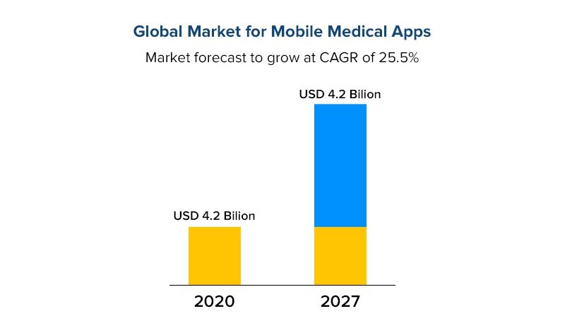 Global Market for Mobile Medical Apps