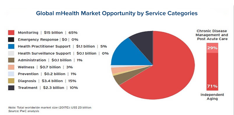 Global mHealth Market Opportunity by Service Categories