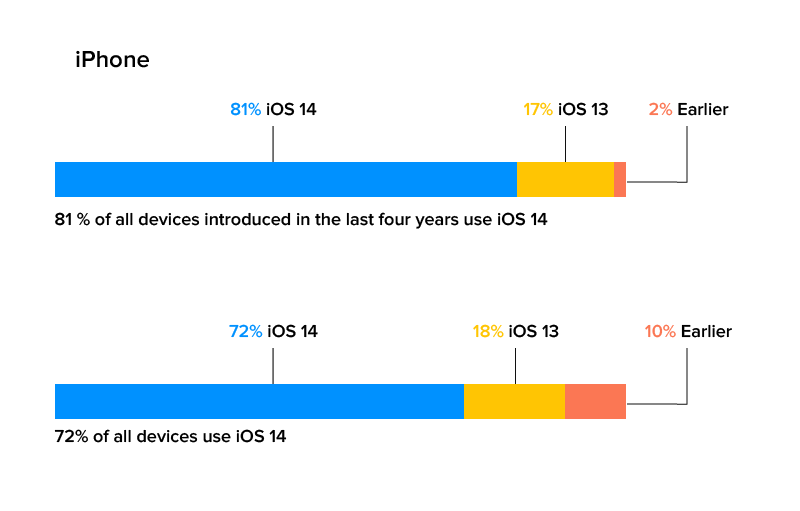 iphone ios 14 stats